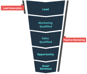 pipeline-marketing-funnel-1